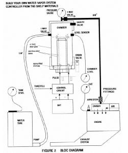 Esquema patente de Stephen Chambers.