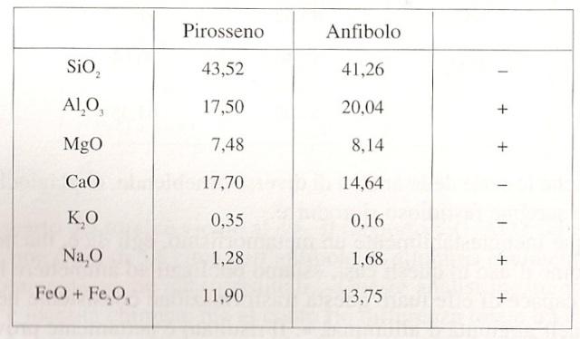 Cuadro general piroxenos anfibolos.
