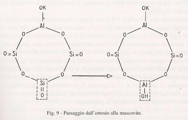 Estructura de la ortosita y la muscovita