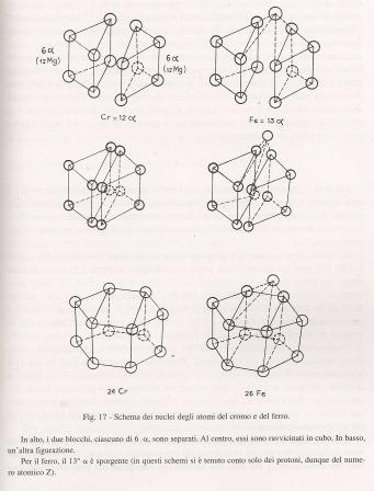 Estructura del Hierro y del Cromo propuesta por Kervran