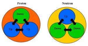 Estructura de los quarks que forman protón y neutrón.