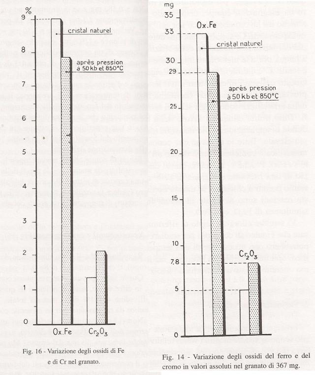 Análisis de la transmutación del Hierro al Cromo antes y después de la presión.