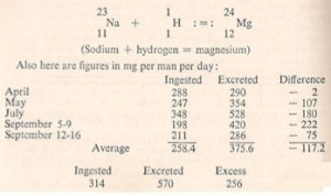 Diferencias entre el magnesio ingerido y excretado por efecto de la transmutación sodio a magnesio.
