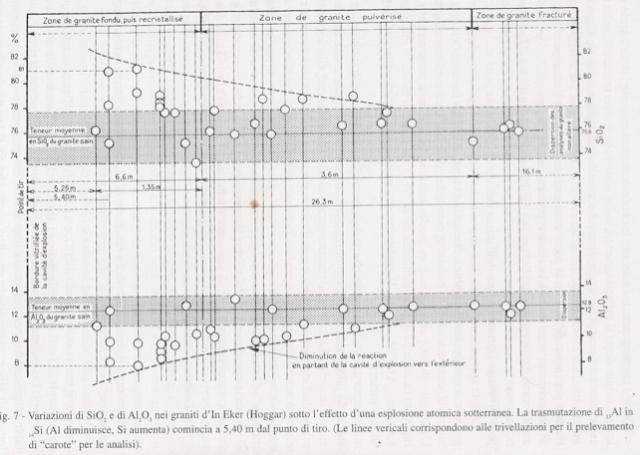 Variación del SiO2 versus el Al2O3 en los granitos de Eker por resultado de la explosión atómica