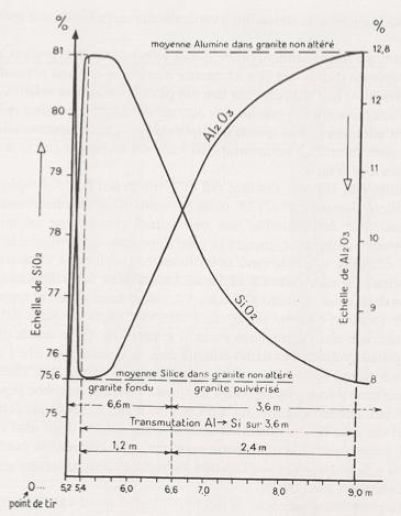 Variación del SiO2 versus el Al2O3 versus profundidad