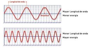 Fotones de baja energía y alta energía.