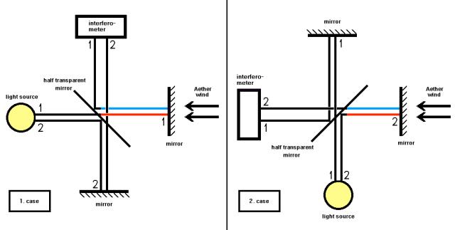 El experimento de Michelson-Morley.