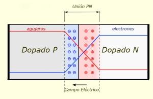 Gráfico de una unión PN o diodo.