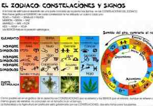 Constelaciones y Calendario Biodinámico.