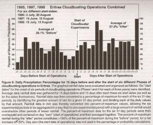 Gráfica final de las operaciones de cloudbuster realizadas en el desierto de Eritrea por de Demeo. Ref; Heretic's Notebook, pags 183 y siguientes.