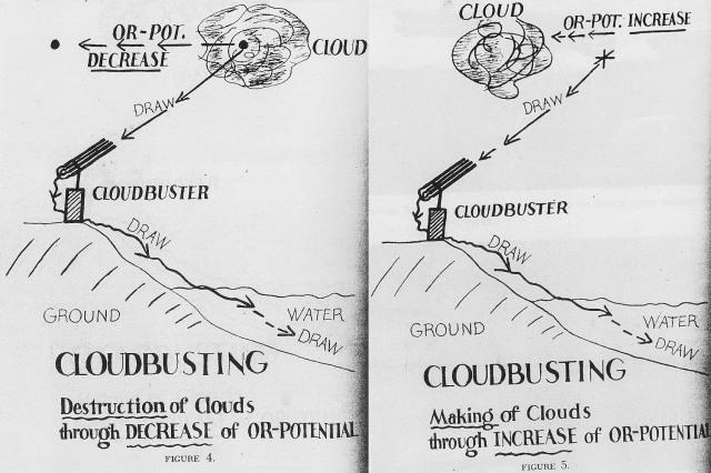 Dibujos realizados por el propio Reich donde se advierte de la orientación este-oeste del cloudbuster.