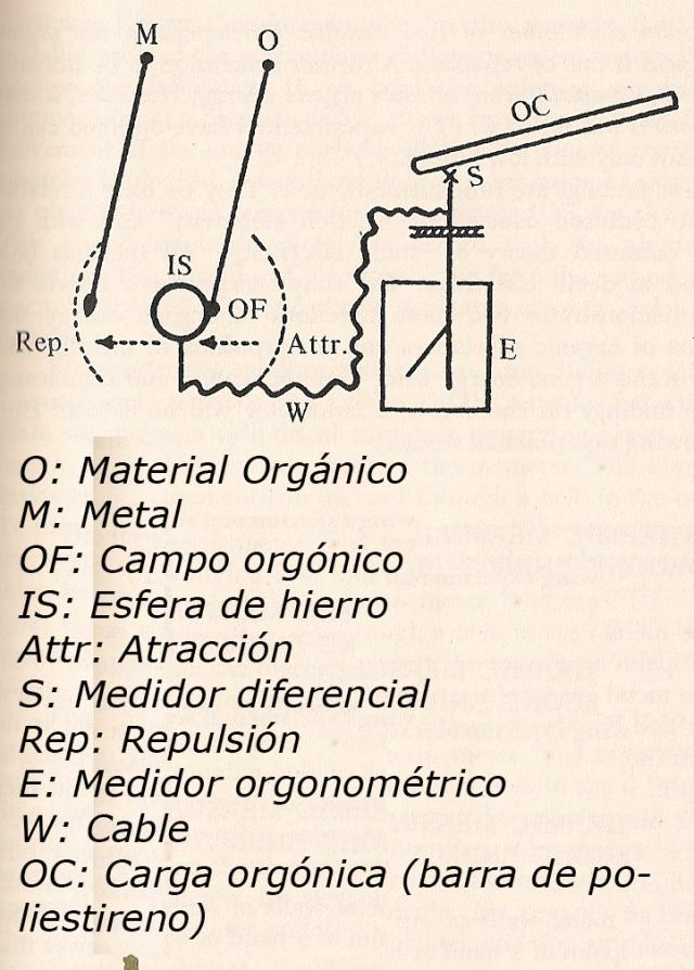 Esquema del experimento que permitió encontrar que materiales orgánicos atraían el orgón y como el hierro lo atraía y lo repelía. La Biopatía del Cáncer. Pag 111.