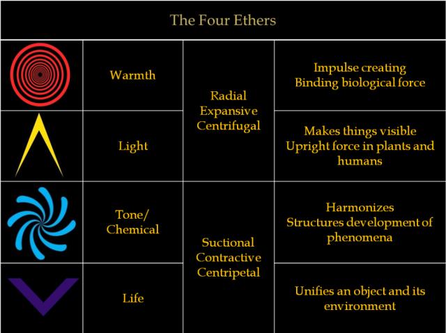 Los cuatro éteres de Steiner, según Tom Brown y Trevor James Constable.