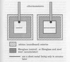 Esquema básico del acumulador. Ref; James DeMeo Manual del acumulador de orgón.