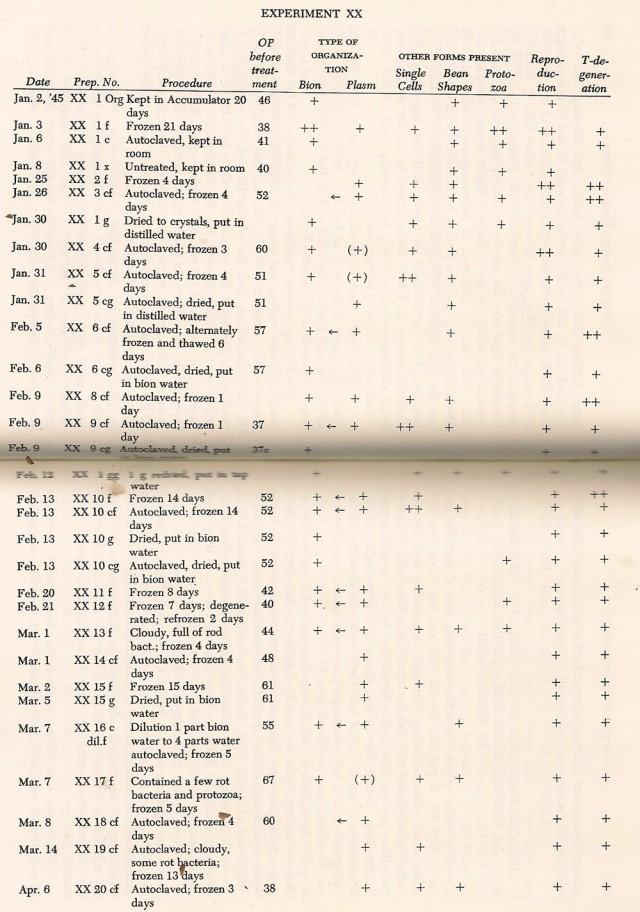 Resultados del Experimento XX. Ref; La Biopatía del Cáncer pag 66-67.