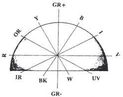 Las propiedades radiestésicas de la semiesfera de Belizal.