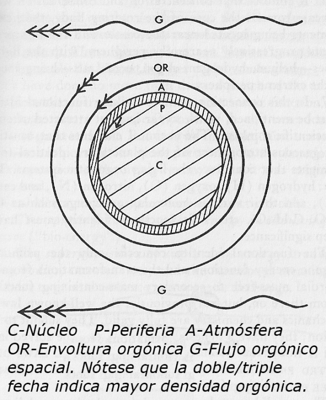 Las diferentes capas de orgón que rodean la Tierra. Ref: Cosmic Superimposition. Pag. 189.