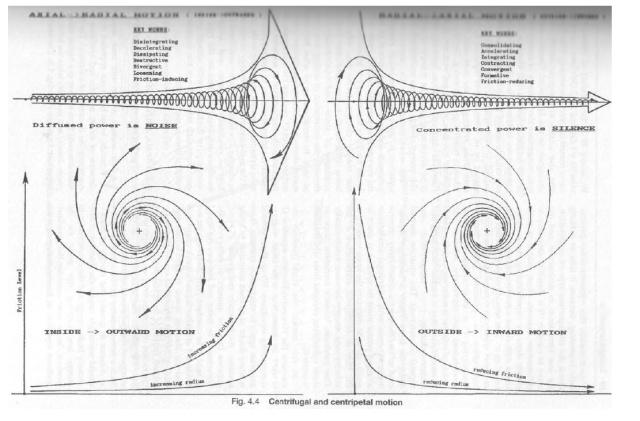 Fuerza centrífuga, explosiva y caliente (D.O.R o electrosmog) versus centrípeta, implosiva y fría (ORGON).