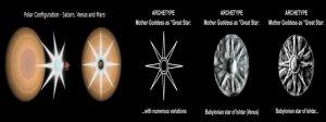 En paleoastronomía comparada, se observa en todas las culturas más antiguas, simbología que representa el plasma según Talbot.