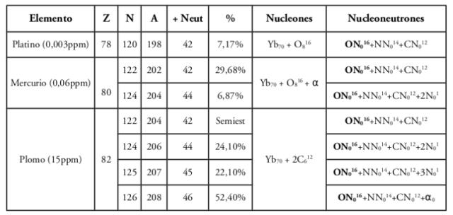 Errata de la página 284. Esta es la tabla correcta, ya que esta se encuentra repetida.